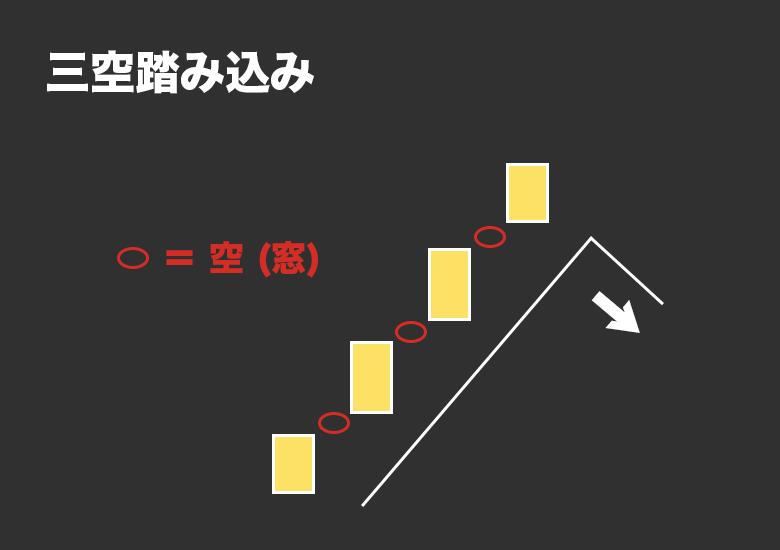 酒田五法「三空踏み込み」