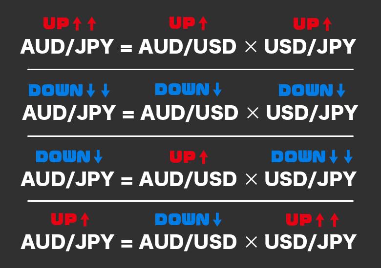 ハイローオーストラリアの取引クロス通貨の説明表