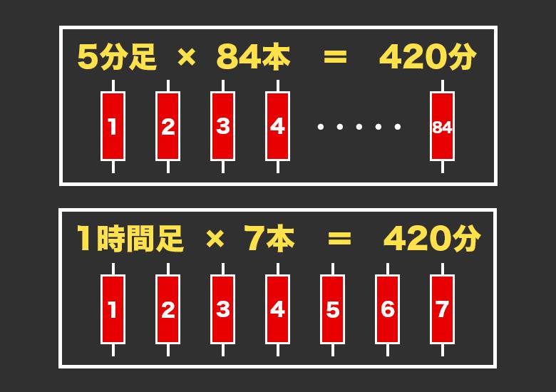 MTFを利用したローソク足の本数の解説