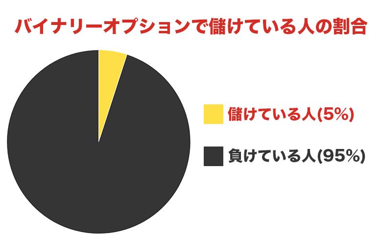 バイナリーオプションで儲けている人の割合グラフ