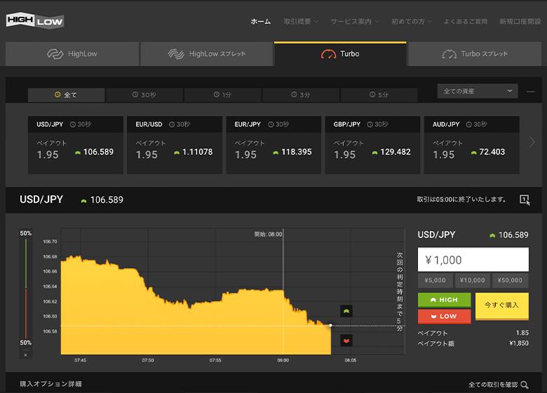 ハイローオーストラリアの取引画面