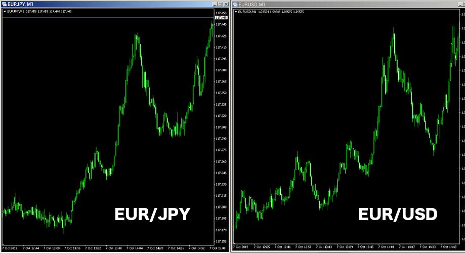 「EUR/JPY」と「EUR/USD」のチャート