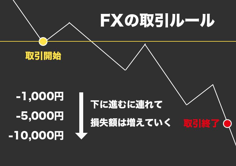 FXの取引方法
