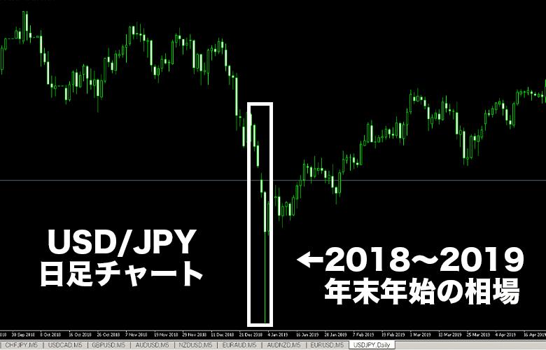 年末年始のドル円相場