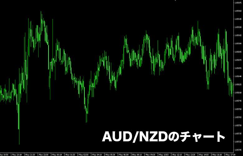 ハイローオーストラリアの取引可能通貨「AUD/NZD」のチャート