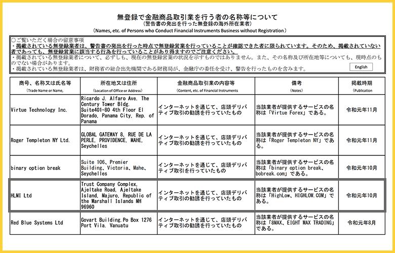 日本金融庁が令和元年10月に発出した無登録金融商品取引業者警告表