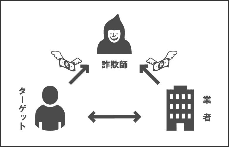 バイナリーオプション詐欺で用いられるレベニューシェアの解説図
