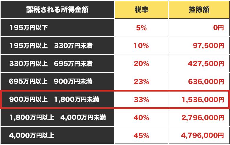 バイナリーオプション収入とその他収入が900万円を越えると所得税率は33%になる証拠画像