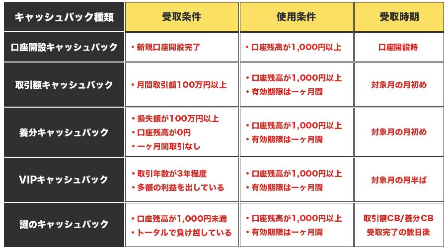 ハイローオーストラリアの各キャッシュバックボーナスの受取時期・受取使用条件まとめ表