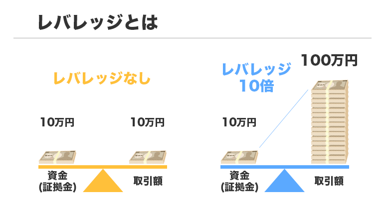 FXトレードで用いられるレバレッジの解説図