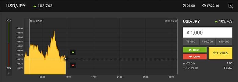 ハイローオーストラリア1日取引の実際の取引画面