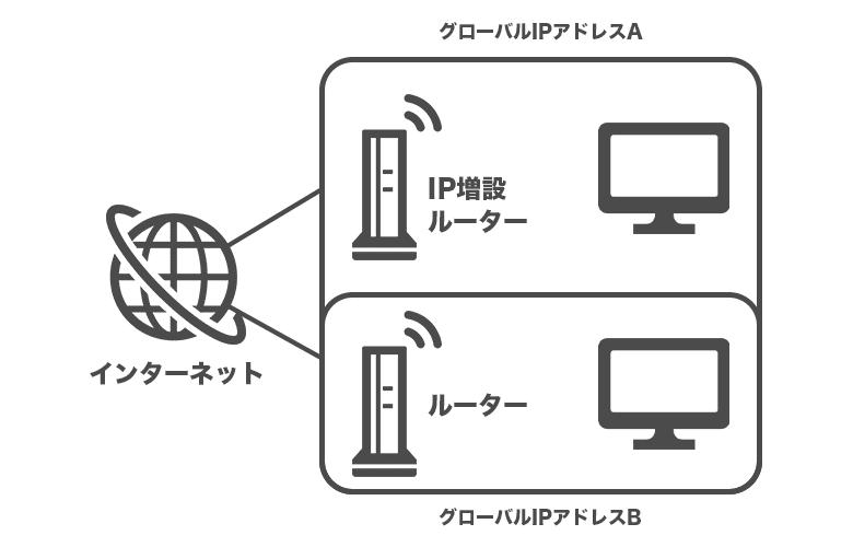 方法③ グローバルIPアドレスを増設するサービスの利用
