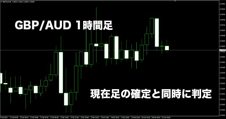 GBP/AUDの1時間足チャート