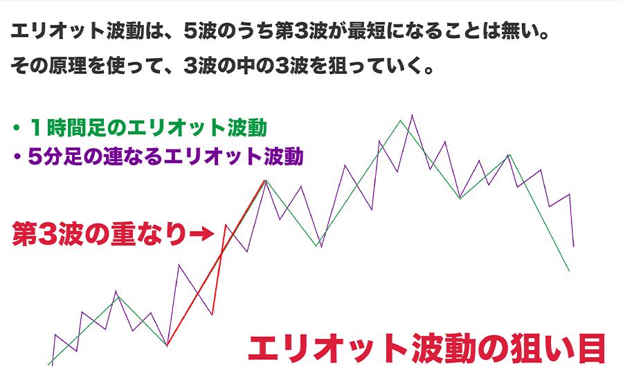 ダウ理論と同時に利用すると強いエリオット波動に関する解説図2