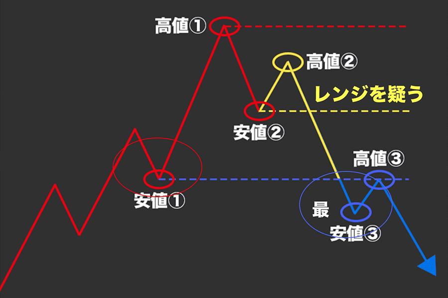 ダウ理論におけるトレンド転換のサイン