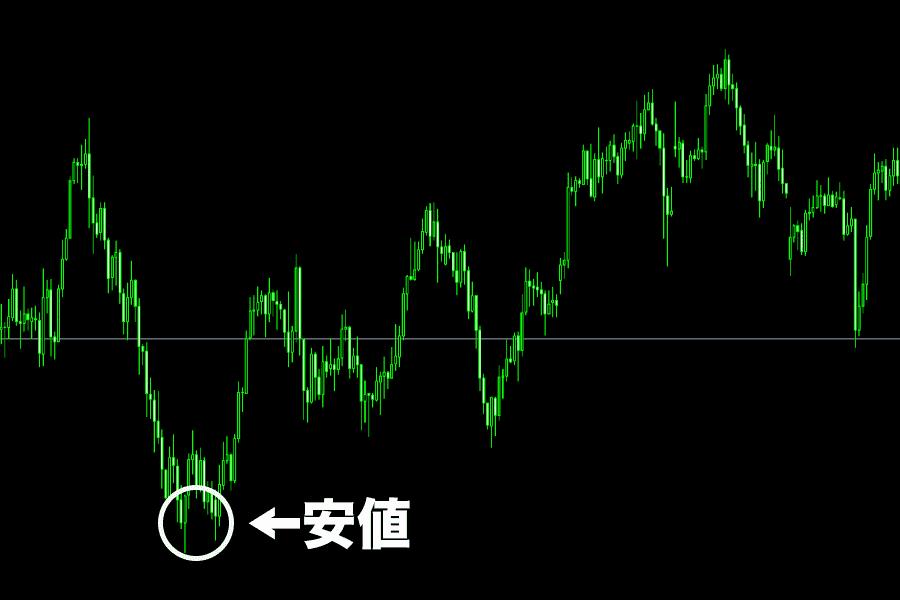為替チャートに現れる安値の画像