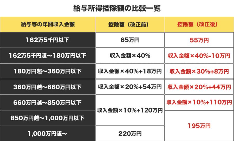 税制改正後の給与所得控除額比較一覧画像