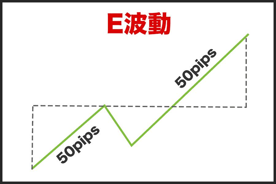 バイナリーオプションで効果的な取引手法『E波動』