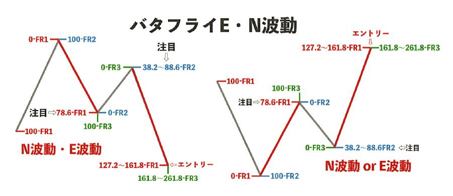 パターン③ バタフライ(E・N波動)