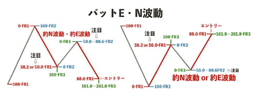 パターン② バット(E・N波動)