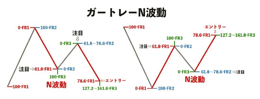 パターン① ガートレー(N波動)