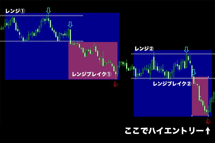 レンジとE波動を使った本物のバイナリーオプション攻略法解説図2