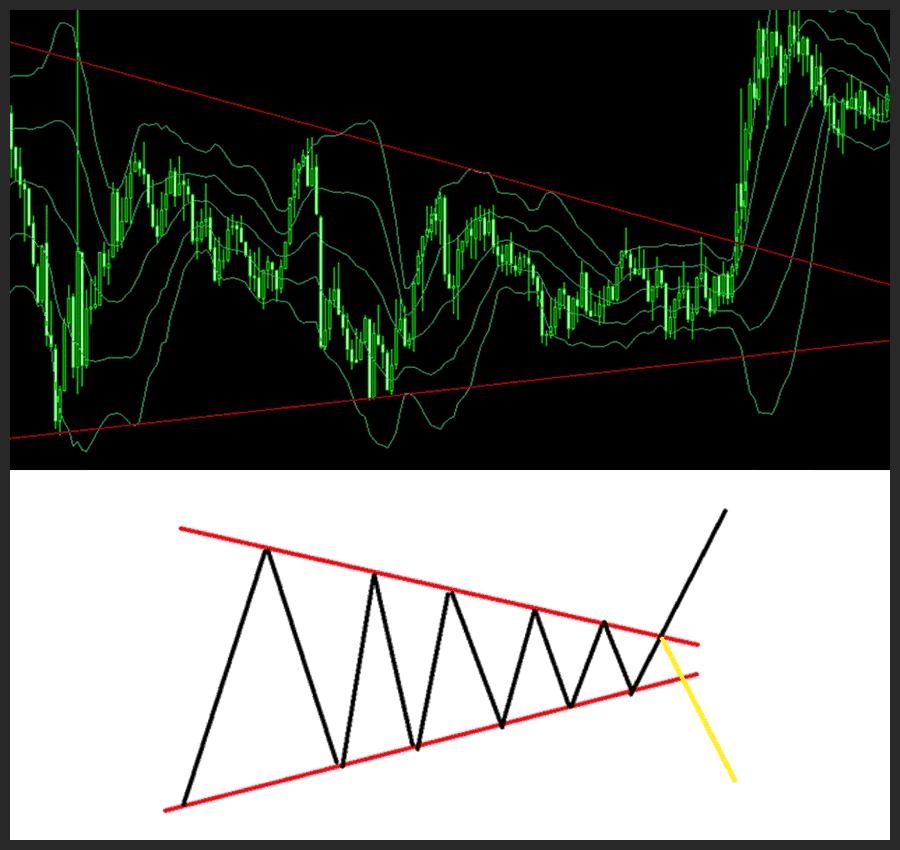 危険なレンジパターン『三角保ち合い』