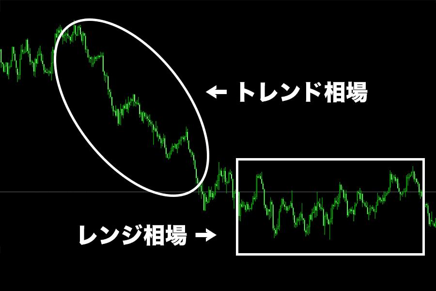 為替チャート上に存在するトレンド相場とレンジ相場